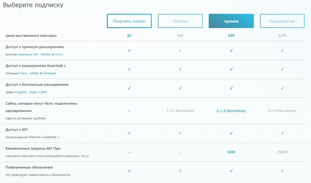 Лучшие варианты SEO плагинов для WordPress, практический обзор и сравнение 2019