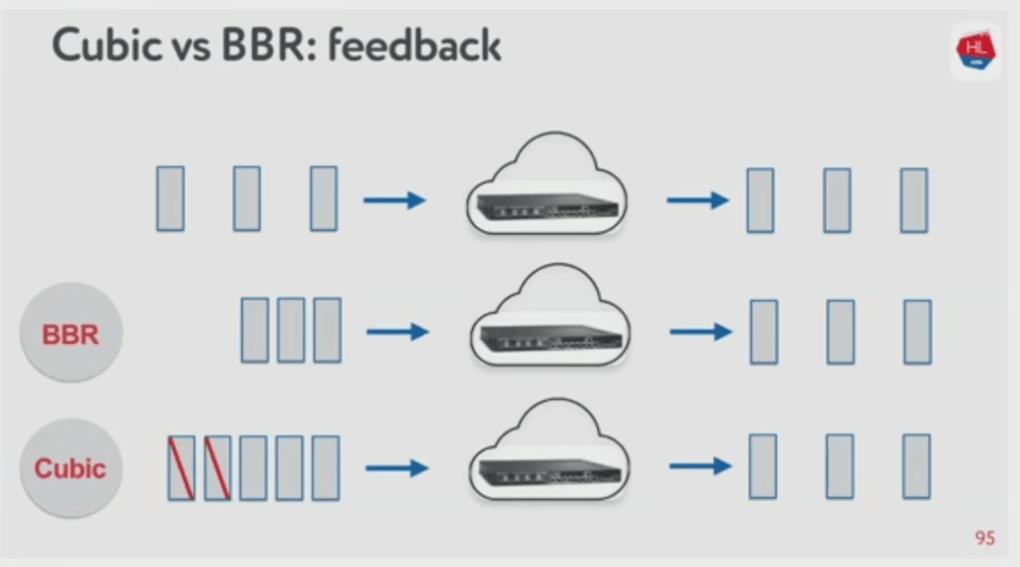 UDP против TCP, или Будущее сетевого стека (highload обсуждение)