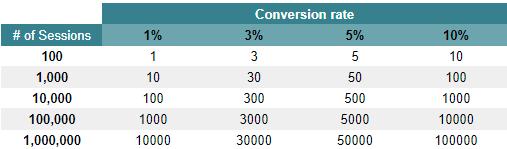 коэффициент конверсии