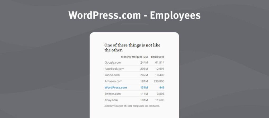 сотрудники WordPress