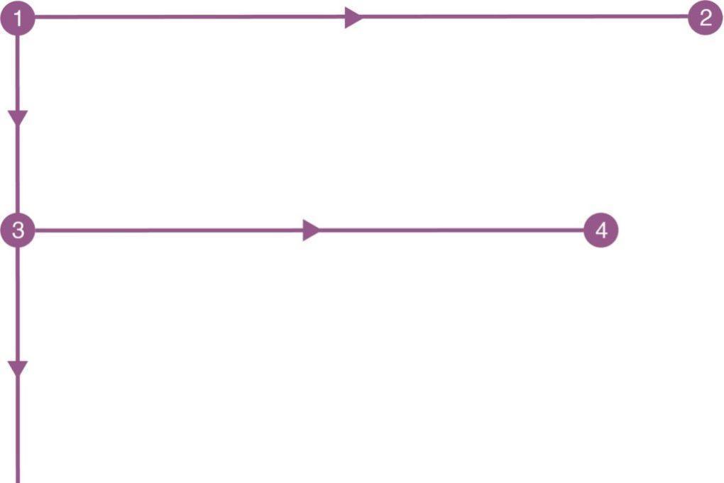 диаграмма, показывающая F шаблон чтения сайта