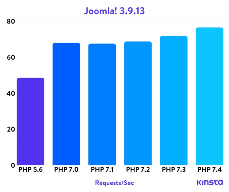 Joomla! Тесты Php