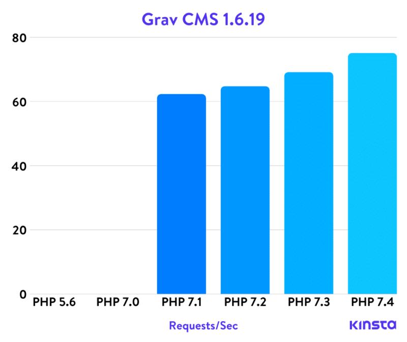 Тесты Grav Cms Php