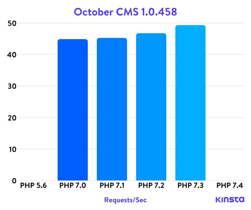 Тесты Cms Php за октябрь
