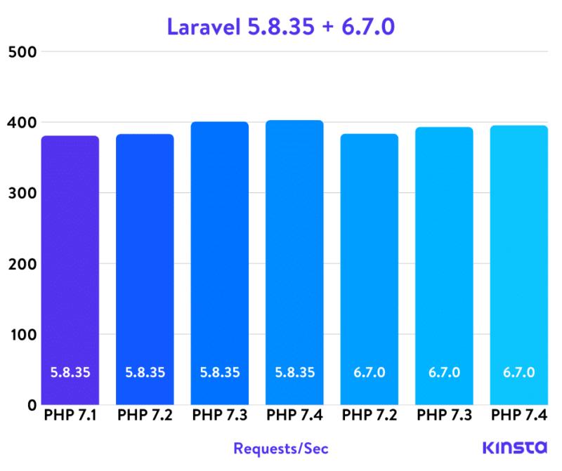 Laravel Php бенчмарки