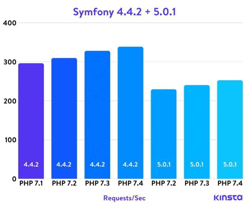 Тесты Symfony Php