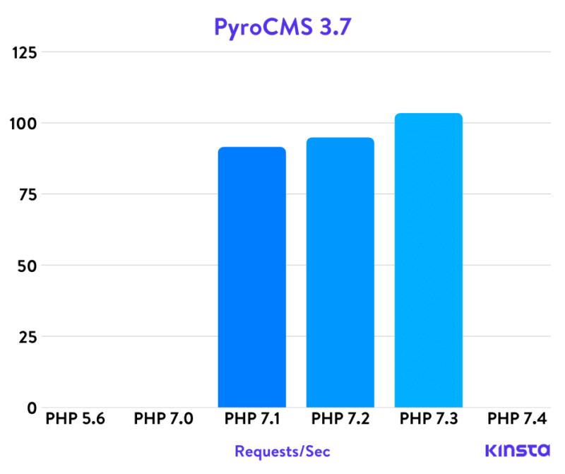 Pyrocms Php тесты