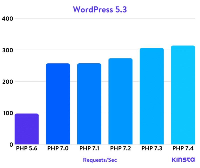 Wordpress 5.3 Php тесты