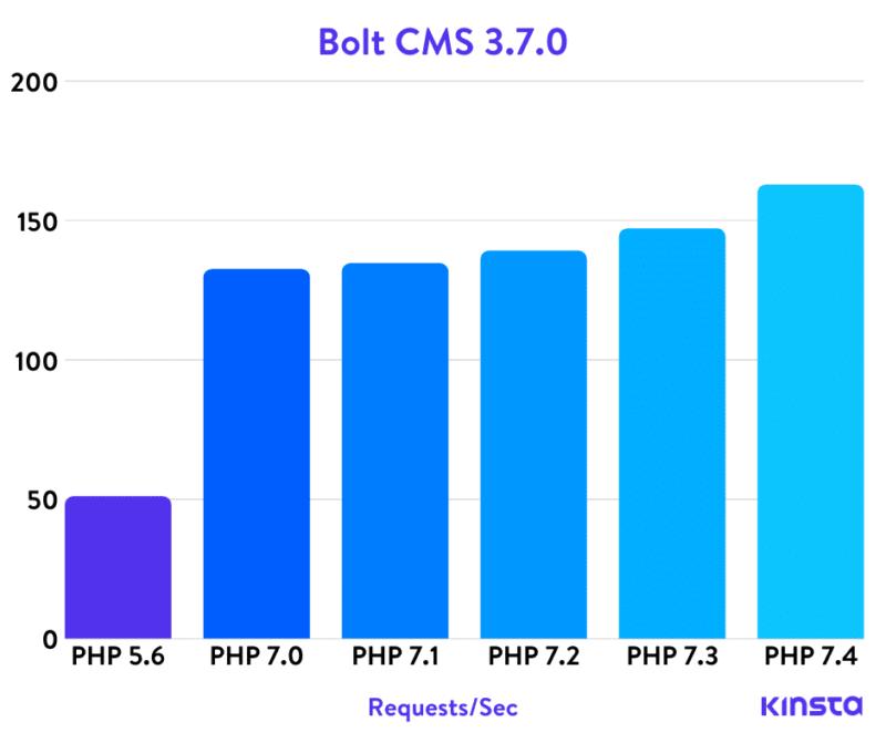 Болт Cms Php тесты