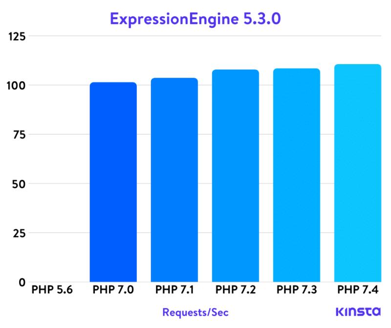 Php тесты Expressionengine