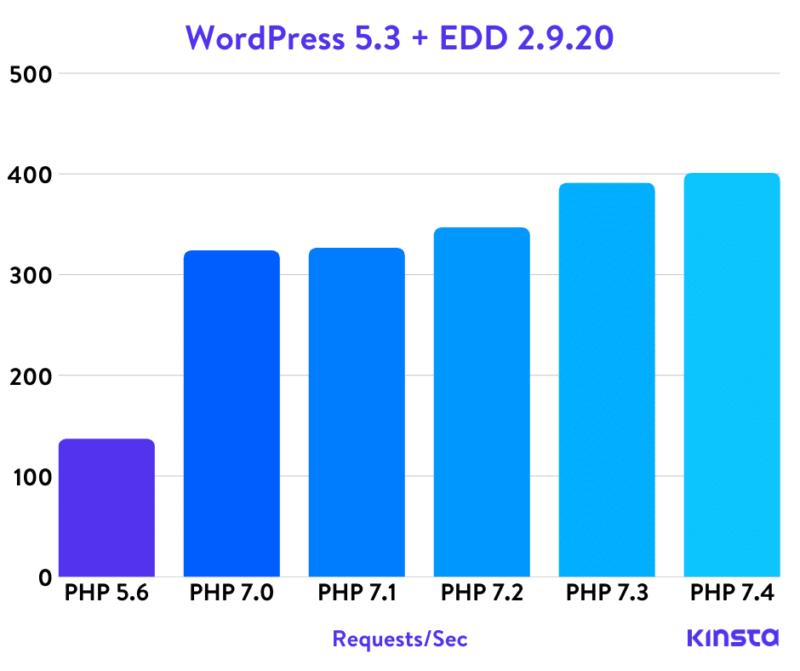 Wordpress 5.3 + Easy Digital Downloads Php тесты