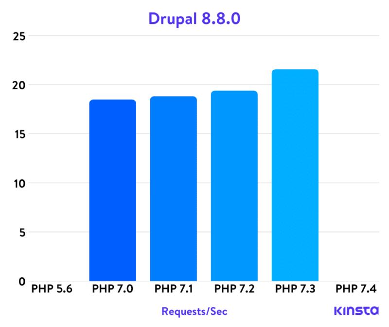 Тесты Drupal Php