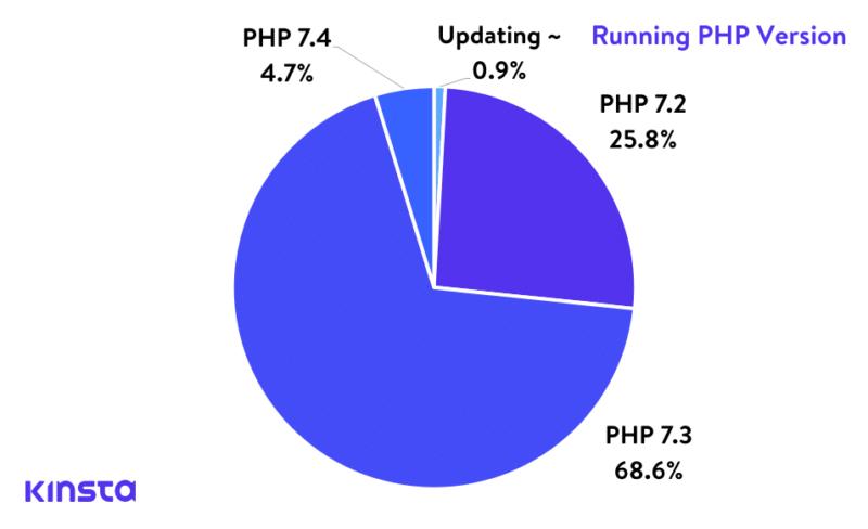 Php версия сайтов, размещенных в Kinsta