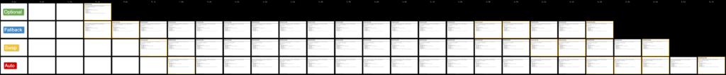 Результаты использования webpagetest для внедрения скриптов и изменения настроек шрифта.